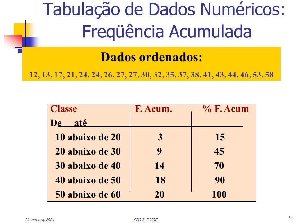 Tabulação de Dados Numéricos: Freqüência Acumulada