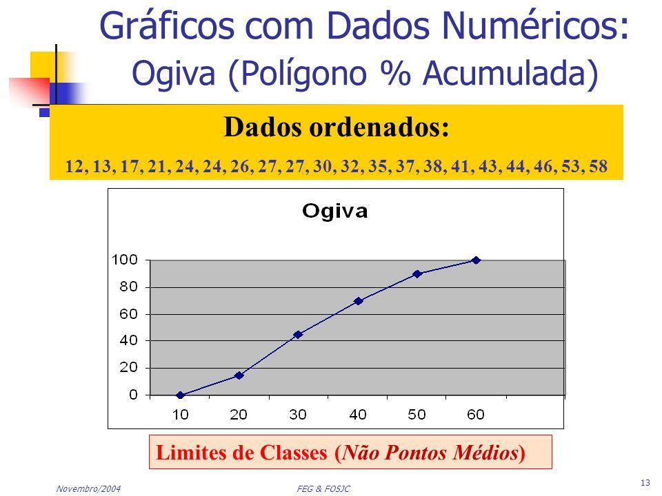 Gráficos com Dados Numéricos: Ogiva (Polígono % Acumulada)