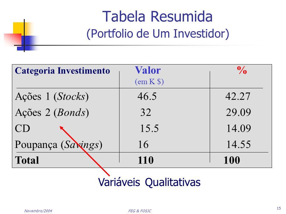 Tabela Resumida (Portfolio de Um Investidor)
