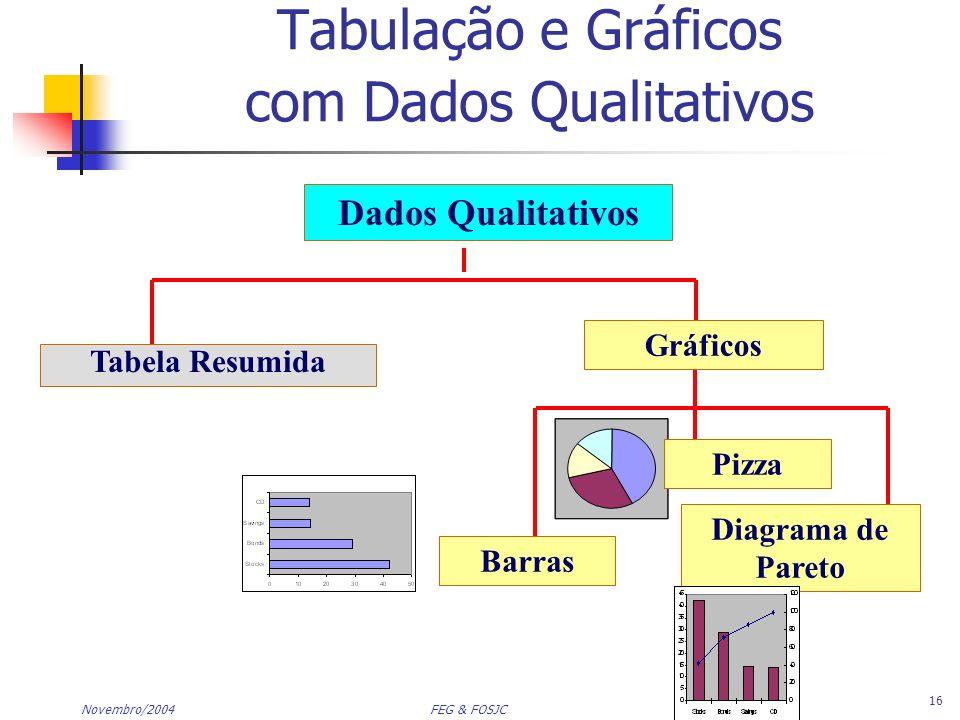 Tabulação e Gráficos com Dados Qualitativos