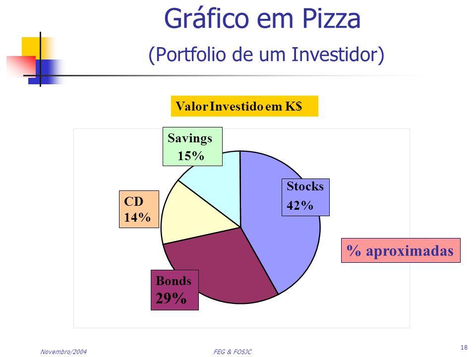 Gráfico em Pizza (Portfolio de um Investidor)