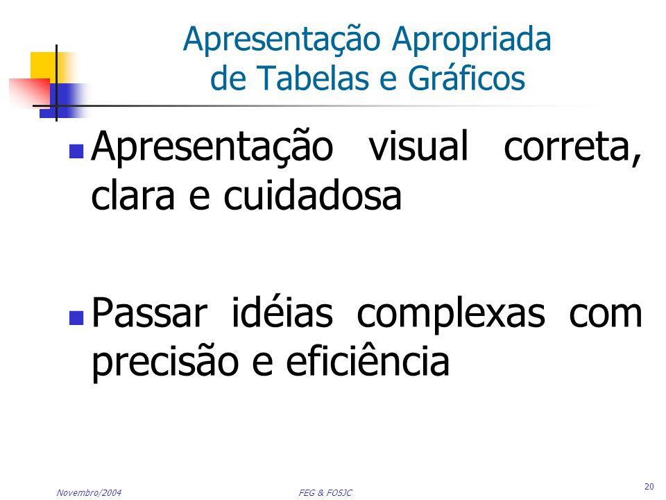 Apresentação Apropriada de Tabelas e Gráficos