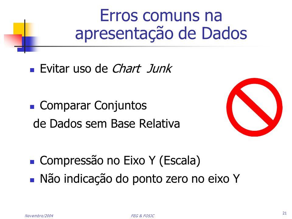 Erros comuns na apresentação de Dados