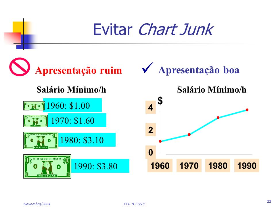  Evitar Chart Junk Apresentação ruim Apresentação boa $