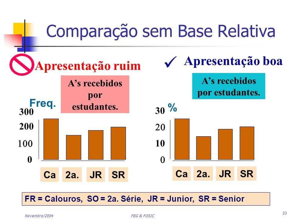 Comparação sem Base Relativa