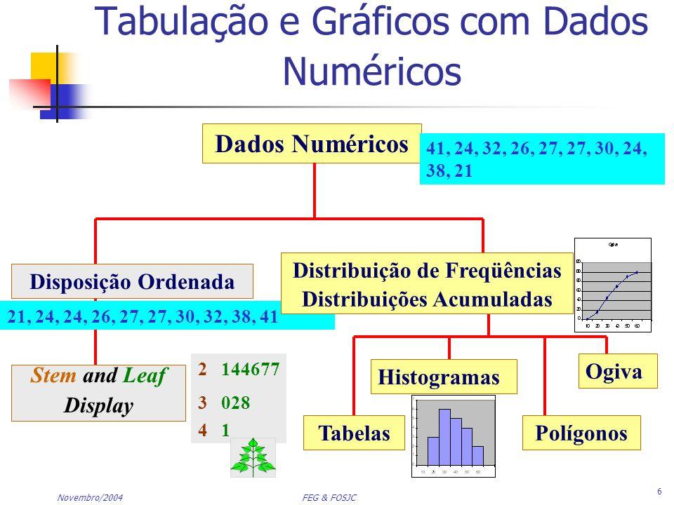 Tabulação e Gráficos com Dados Numéricos