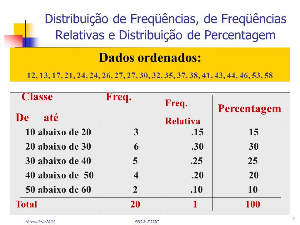 Distribuição de Freqüências, de Freqüências Relativas e Distribuição de Percentagem