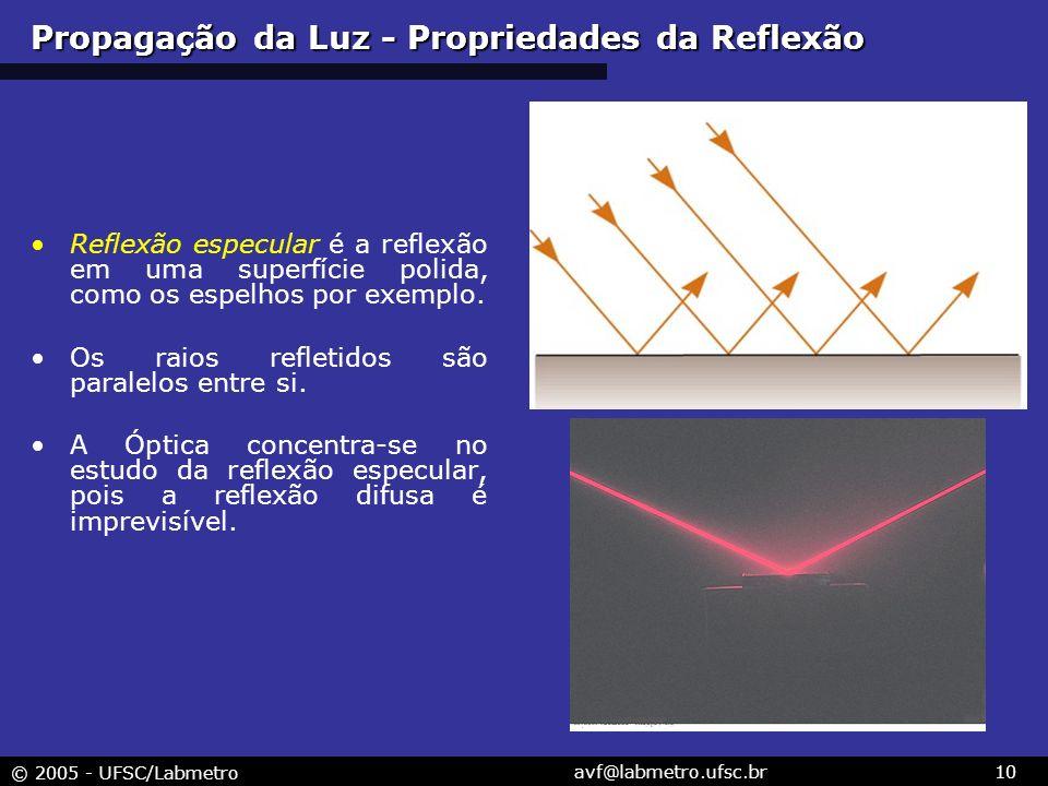 Propagação da Luz - Propriedades da Reflexão