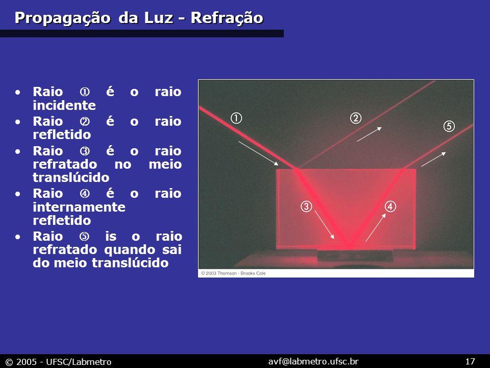 Propagação da Luz - Refração