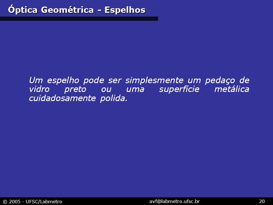 Óptica Geométrica - Espelhos