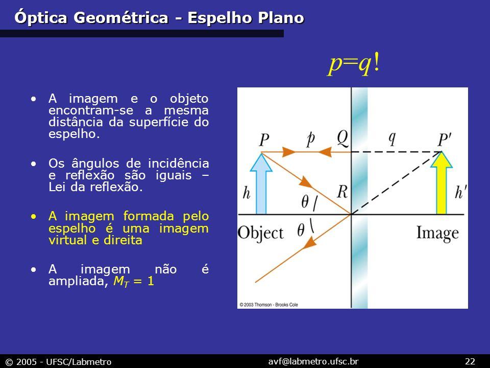 Óptica Geométrica - Espelho Plano