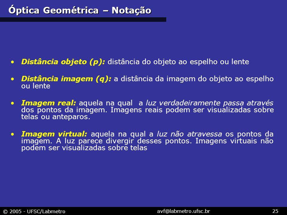 Óptica Geométrica – Notação