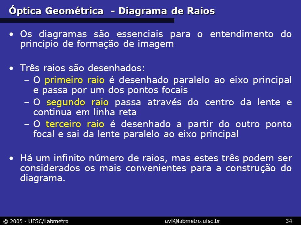 Óptica Geométrica - Diagrama de Raios