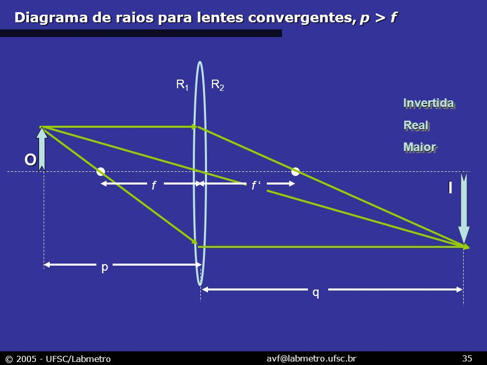 Diagrama de raios para lentes convergentes, p > f