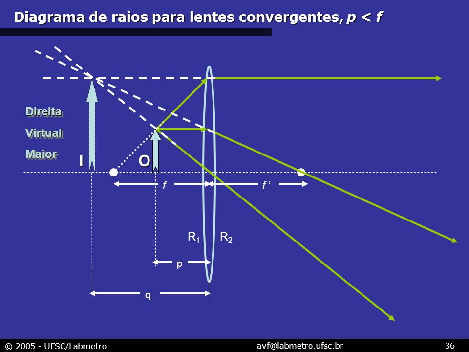 Diagrama de raios para lentes convergentes, p < f