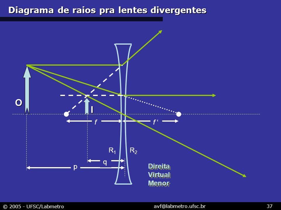 Diagrama de raios pra lentes divergentes