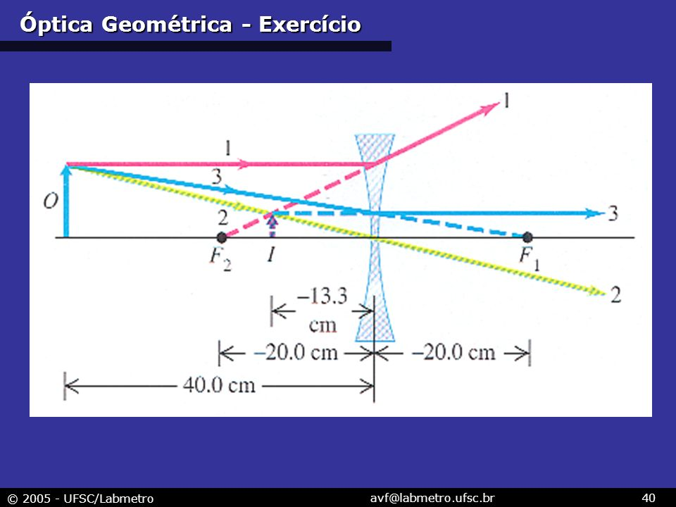 Óptica Geométrica - Exercício