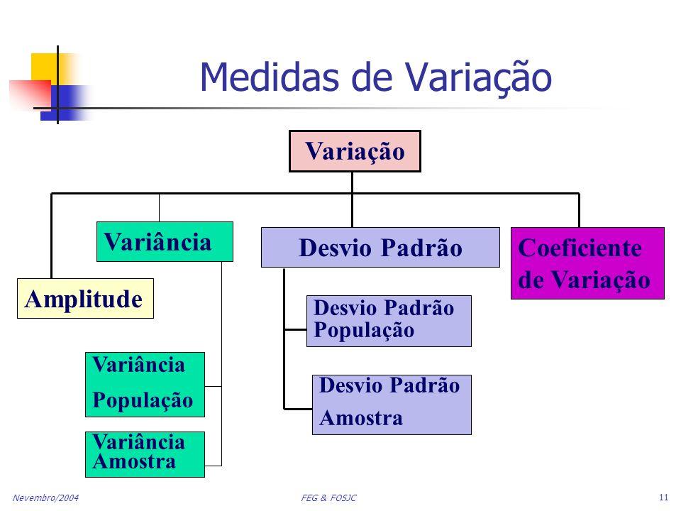Medidas de Variação Variação Variância Desvio Padrão
