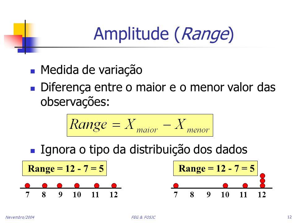 Amplitude (Range) Medida de variação