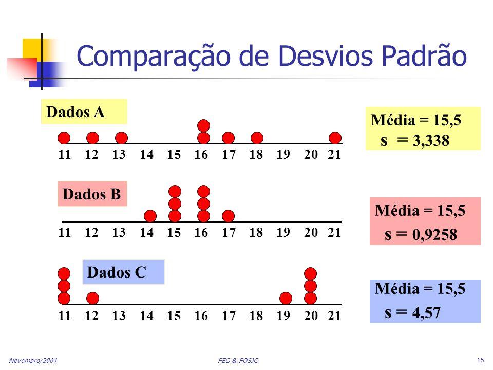 Comparação de Desvios Padrão