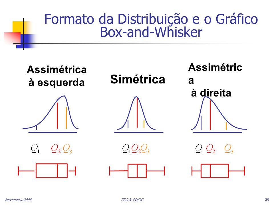 Formato da Distribuição e o Gráfico Box-and-Whisker