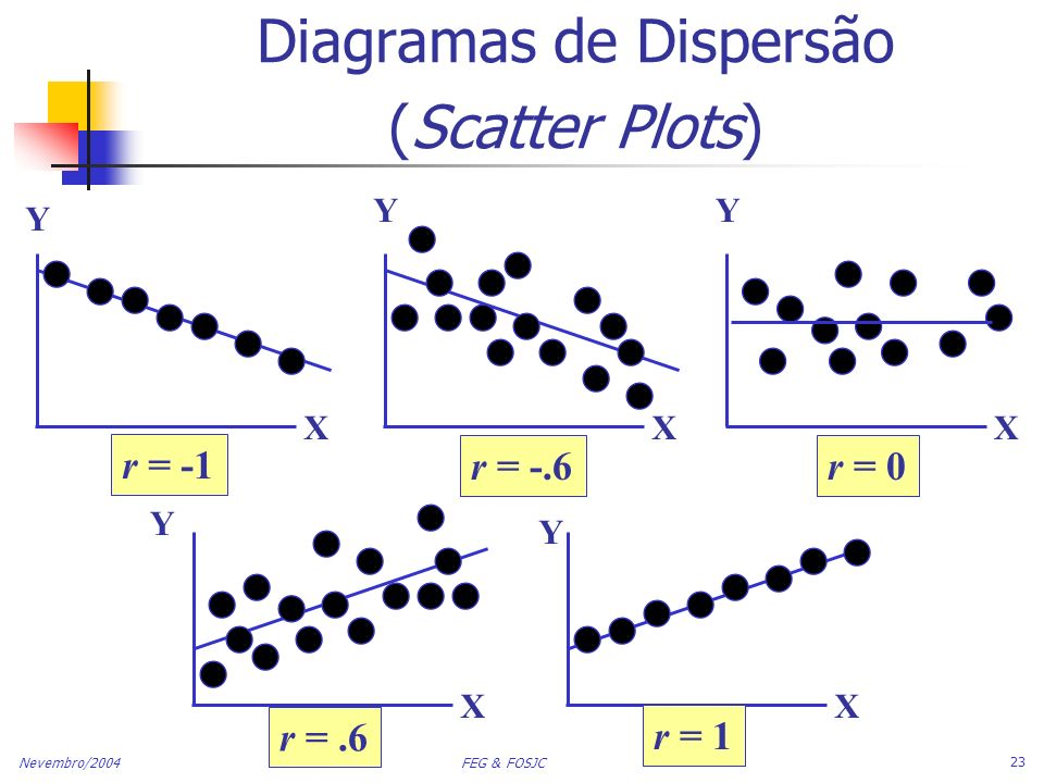 Diagramas de Dispersão (Scatter Plots)