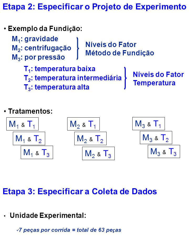 Etapa 2: Especificar o Projeto de Experimento