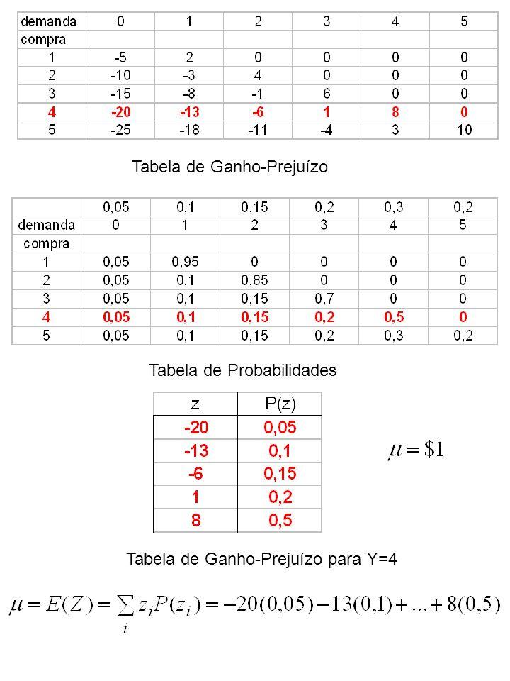 Tabela de Ganho-Prejuízo