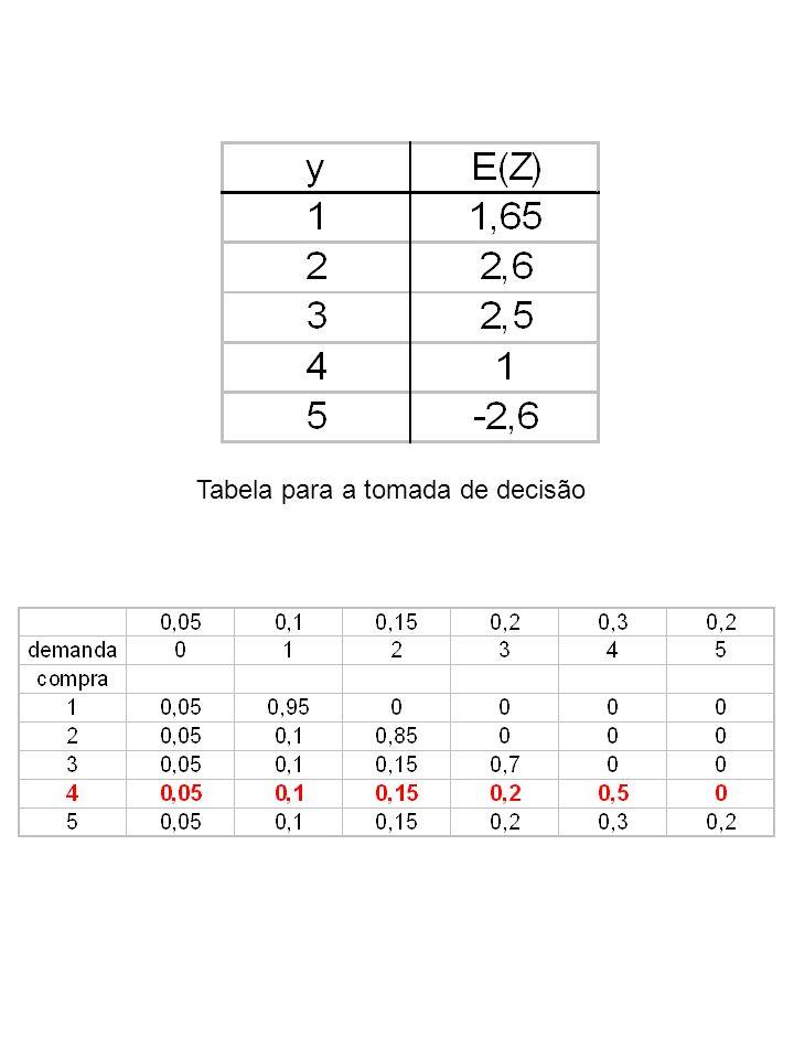 Tabela para a tomada de decisão