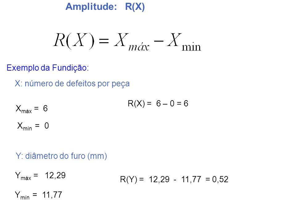 Amplitude: R(X) Exemplo da Fundição: X: número de defeitos por peça
