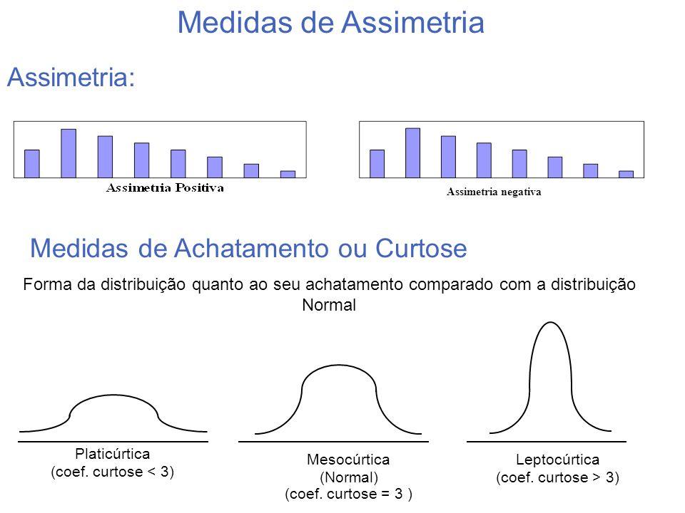 Medidas de Assimetria Assimetria: Medidas de Achatamento ou Curtose