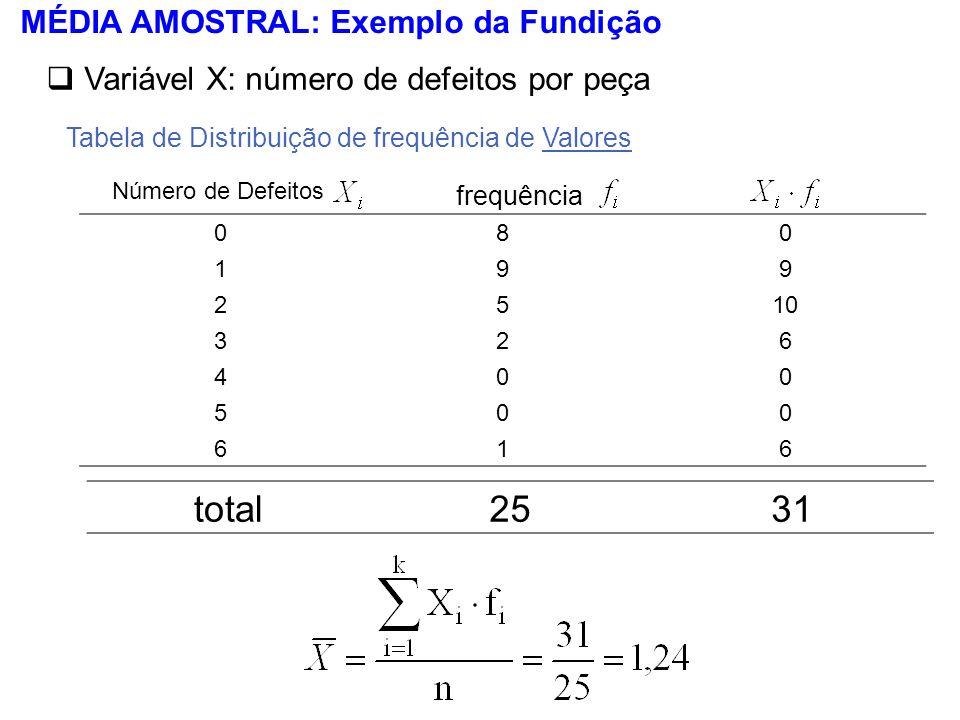 total 25 31 MÉDIA AMOSTRAL: Exemplo da Fundição