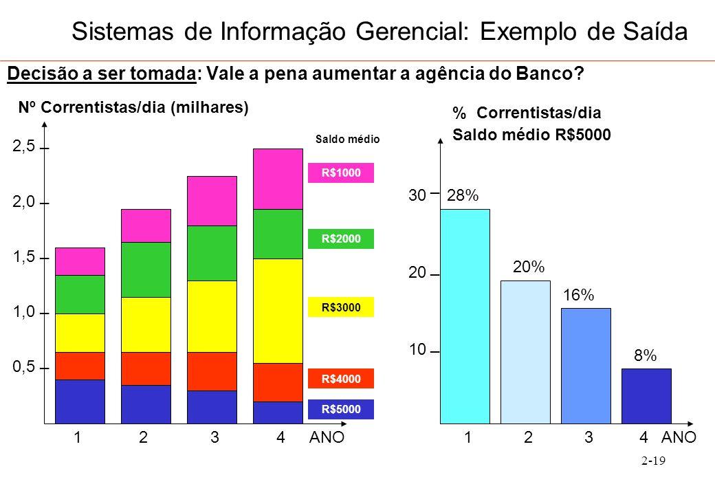 Sistemas de Informação Gerencial: Exemplo de Saída
