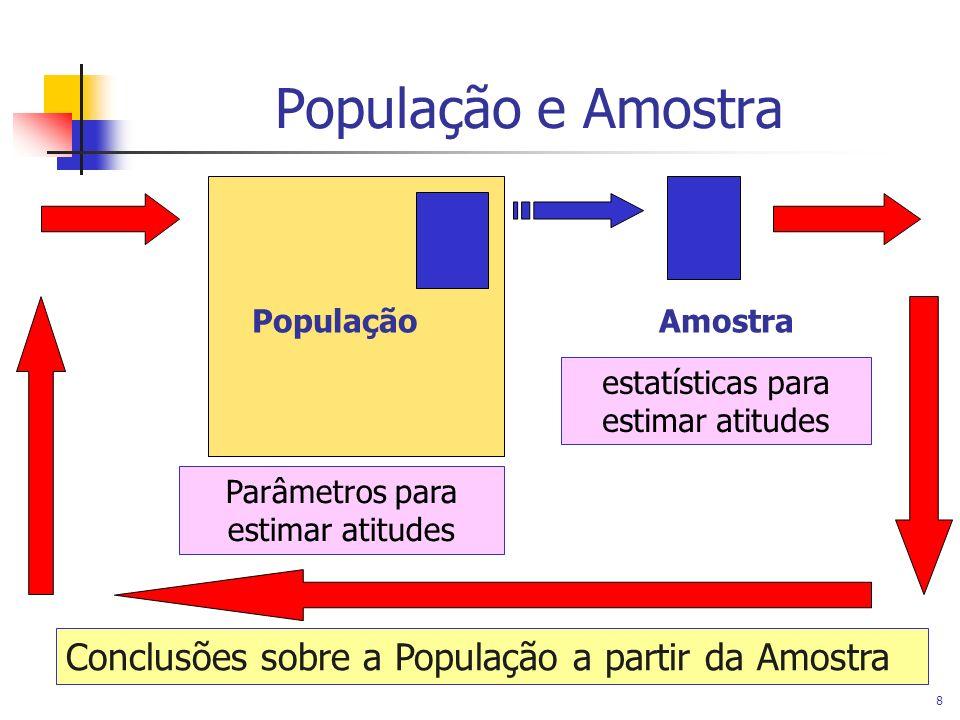 População e Amostra Conclusões sobre a População a partir da Amostra