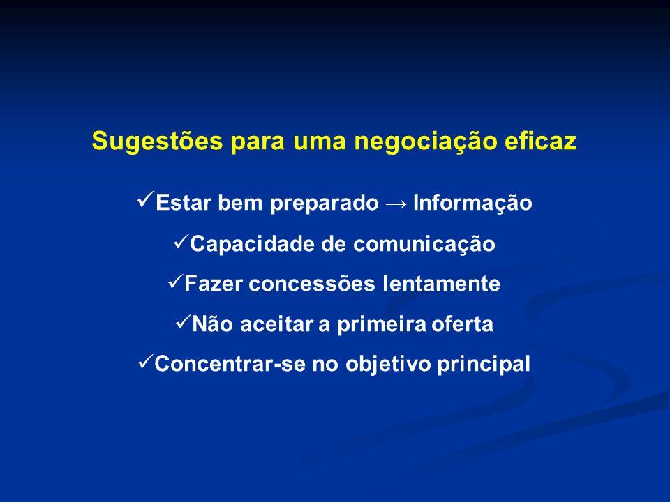 Sugestões para uma negociação eficaz Estar bem preparado → Informação