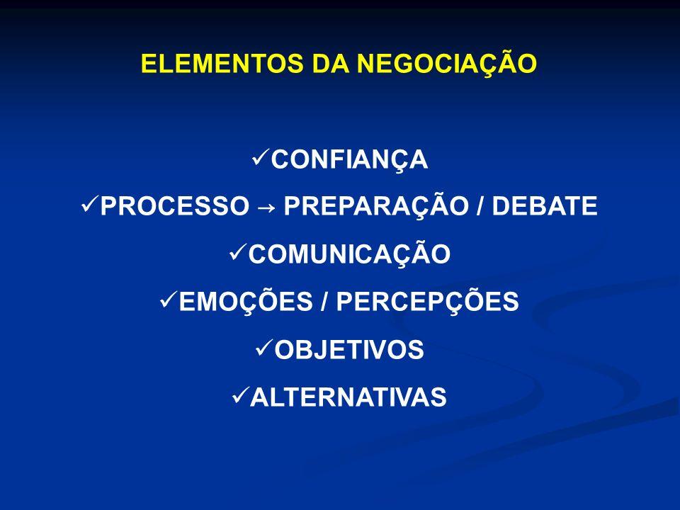 ELEMENTOS DA NEGOCIAÇÃO PROCESSO → PREPARAÇÃO / DEBATE