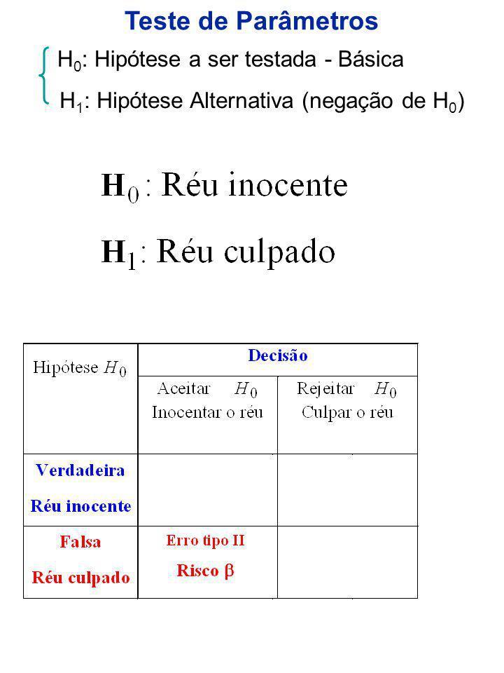 Teste de Parâmetros H0: Hipótese a ser testada - Básica