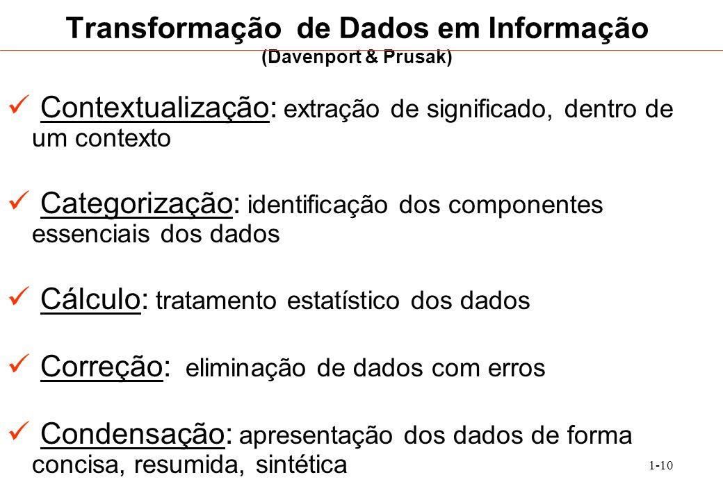 Transformação de Dados em Informação (Davenport & Prusak)