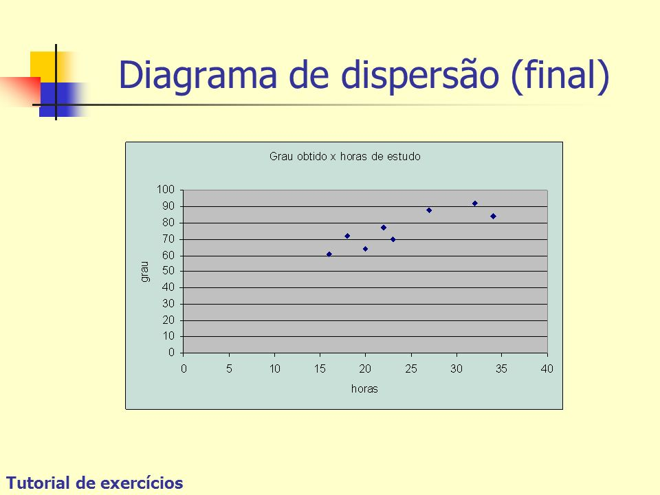 Diagrama de dispersão (final)