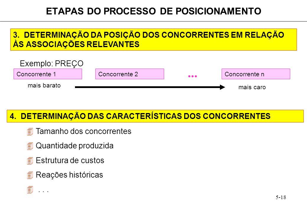 ETAPAS DO PROCESSO DE POSICIONAMENTO