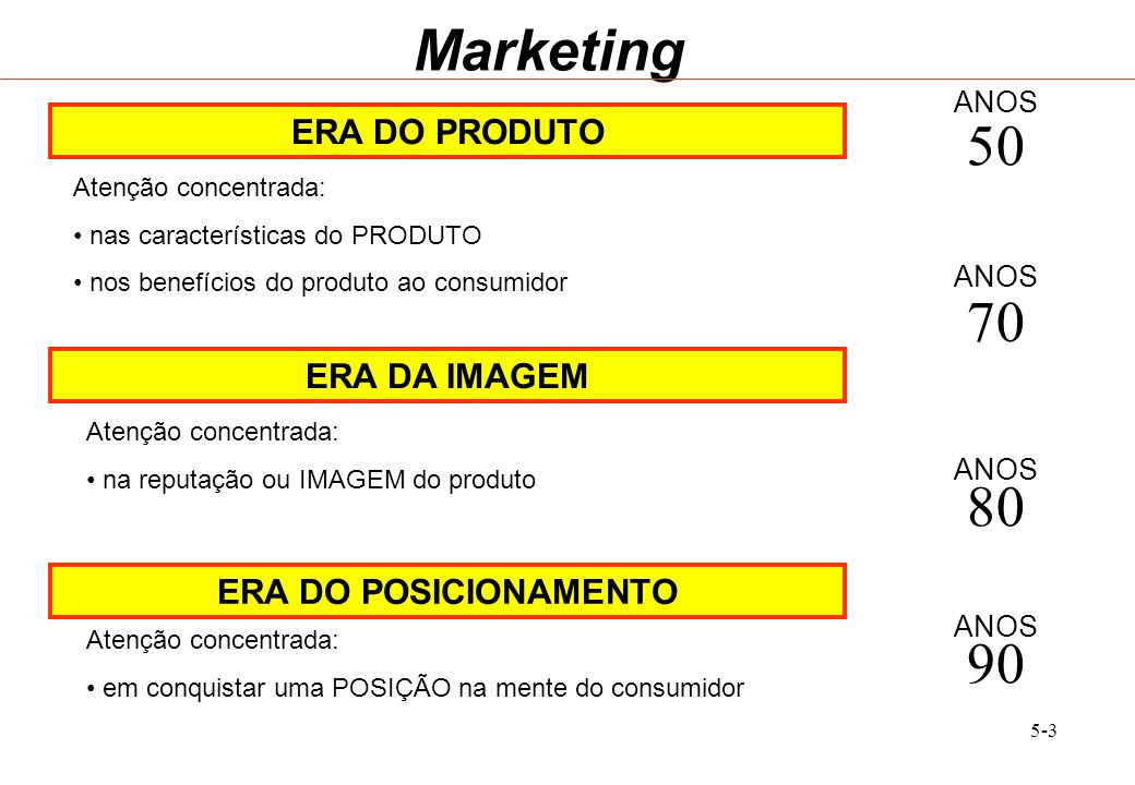 Marketing 50 70 80 90 ERA DO PRODUTO ERA DA IMAGEM