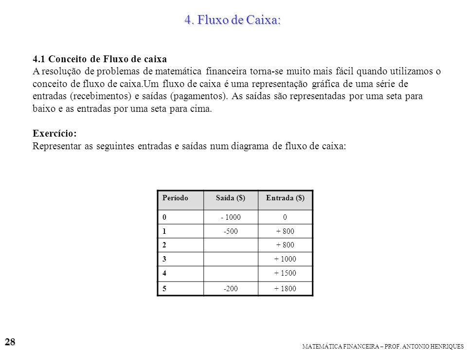 4. Fluxo de Caixa: 4.1 Conceito de Fluxo de caixa