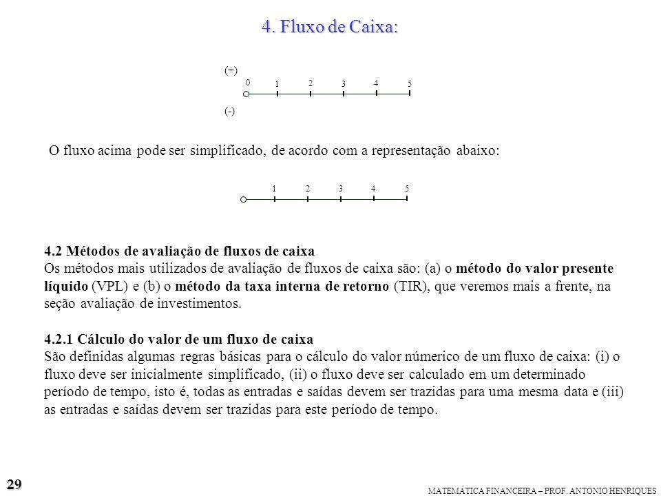 4. Fluxo de Caixa:(+) 1. 3. 4. 5. 2. (-) O fluxo acima pode ser simplificado, de acordo com a representação abaixo: