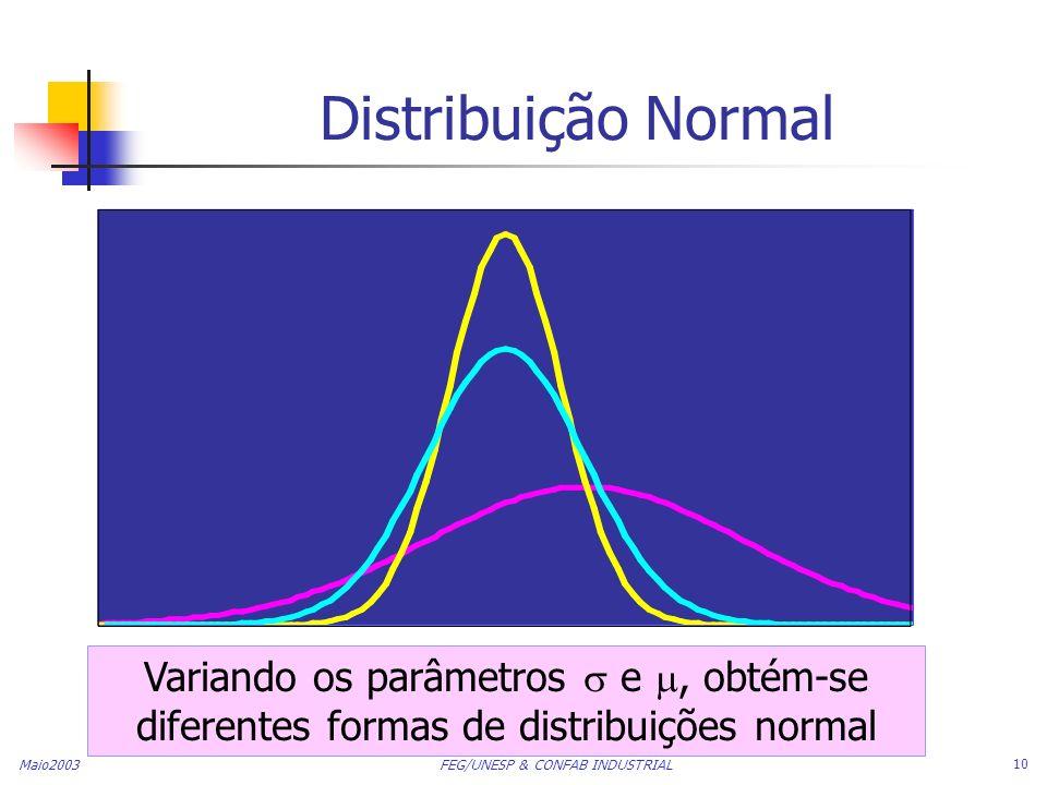 Distribuição Normal Variando os parâmetros  e , obtém-se diferentes formas de distribuições normal.