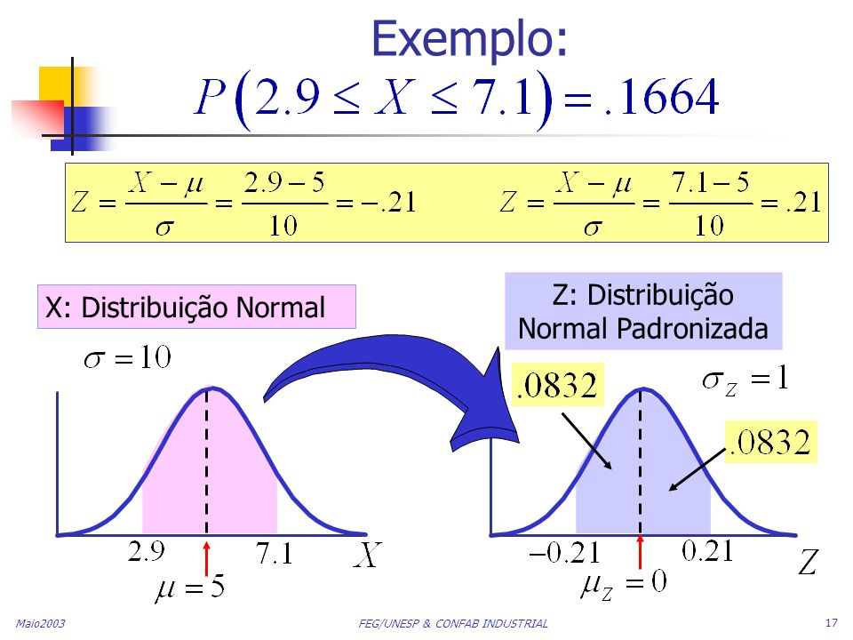 Z: Distribuição Normal Padronizada