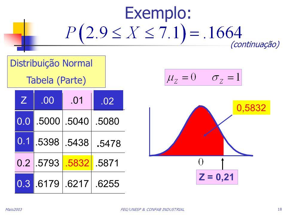 Exemplo: (continuação) Distribuição Normal. Tabela (Parte) Z. .00. .01. .02. 0,5832. 0.0. .5000.
