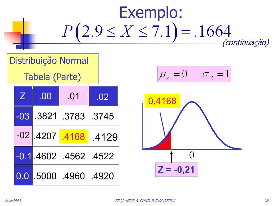 Exemplo: (continuação) Distribuição Normal. Tabela (Parte) Z. .00. .01. .02. 0,4168. -03. .3821.