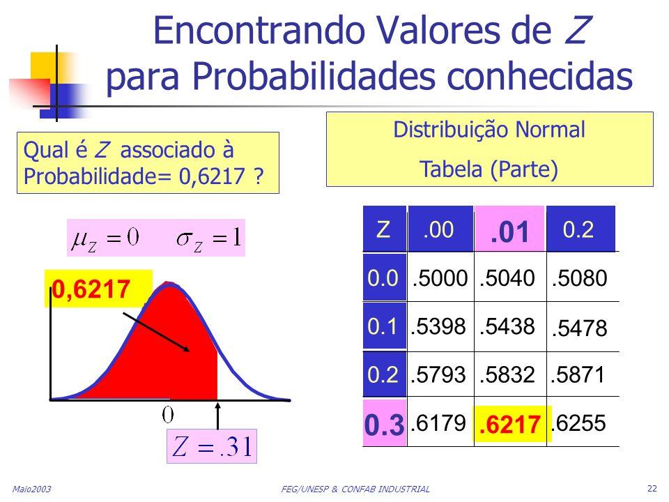 Encontrando Valores de Z para Probabilidades conhecidas