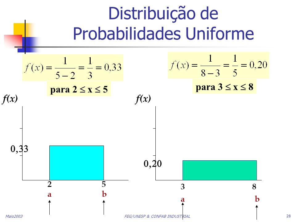 Distribuição de Probabilidades Uniforme