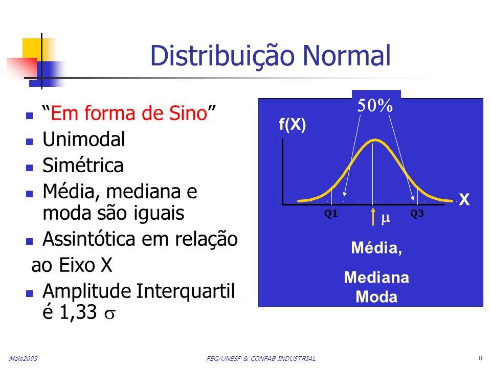 Distribuição Normal Em forma de Sino Unimodal Simétrica